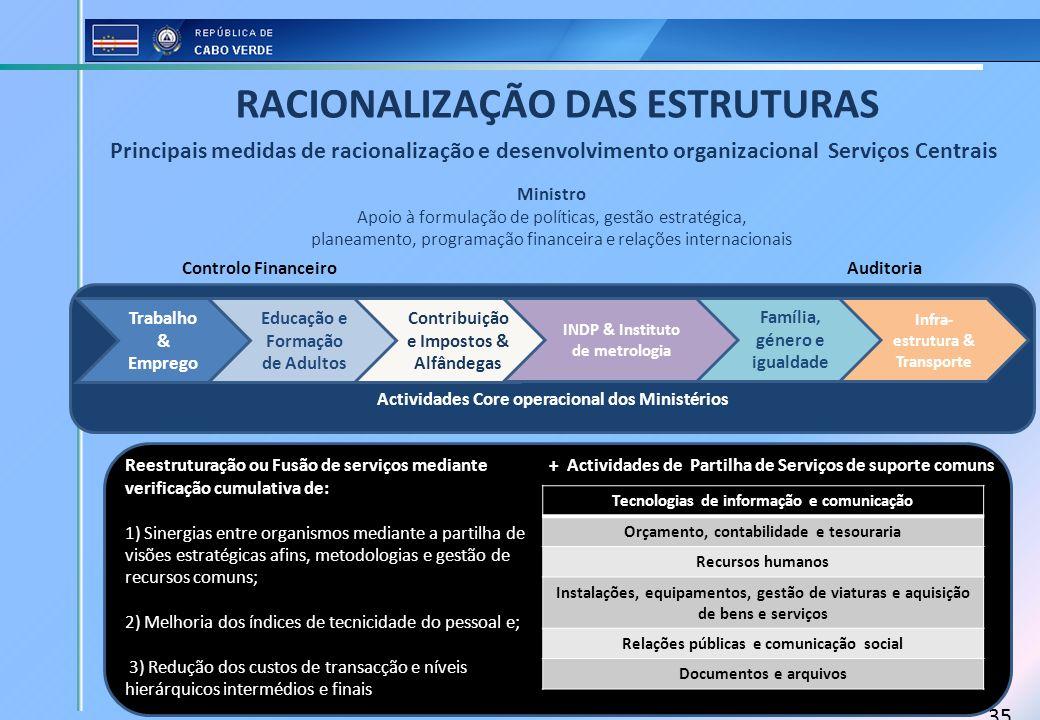 RACIONALIZAÇÃO DAS ESTRUTURAS Controlo Financeiro Auditoria