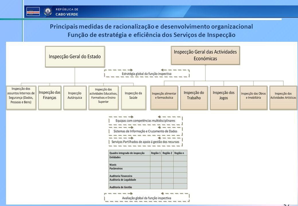 Principais medidas de racionalização e desenvolvimento organizacional Função de estratégia e eficiência dos Serviços de Inspecção