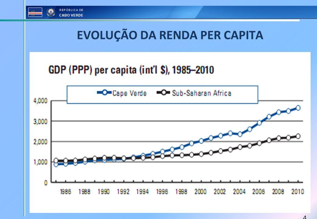 EVOLUÇÃO DA RENDA PER CAPITA