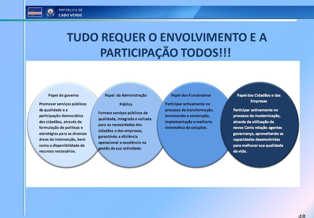 TUDO REQUER O ENVOLVIMENTO E A PARTICIPAÇÃO TODOS!!!