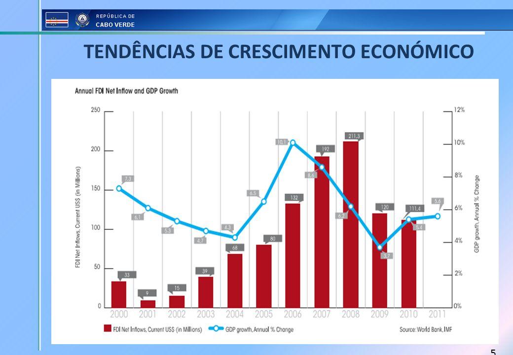 TENDÊNCIAS DE CRESCIMENTO ECONÓMICO