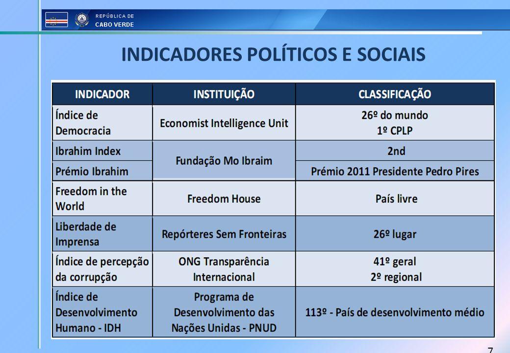 INDICADORES POLÍTICOS E SOCIAIS