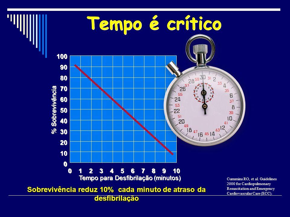 Sobrevivência reduz 10% cada minuto de atraso da