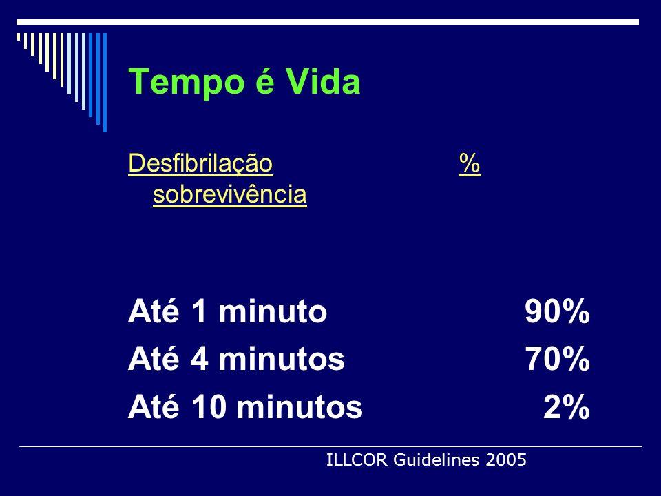 Tempo é Vida Até 1 minuto 90% Até 4 minutos 70% Até 10 minutos 2%