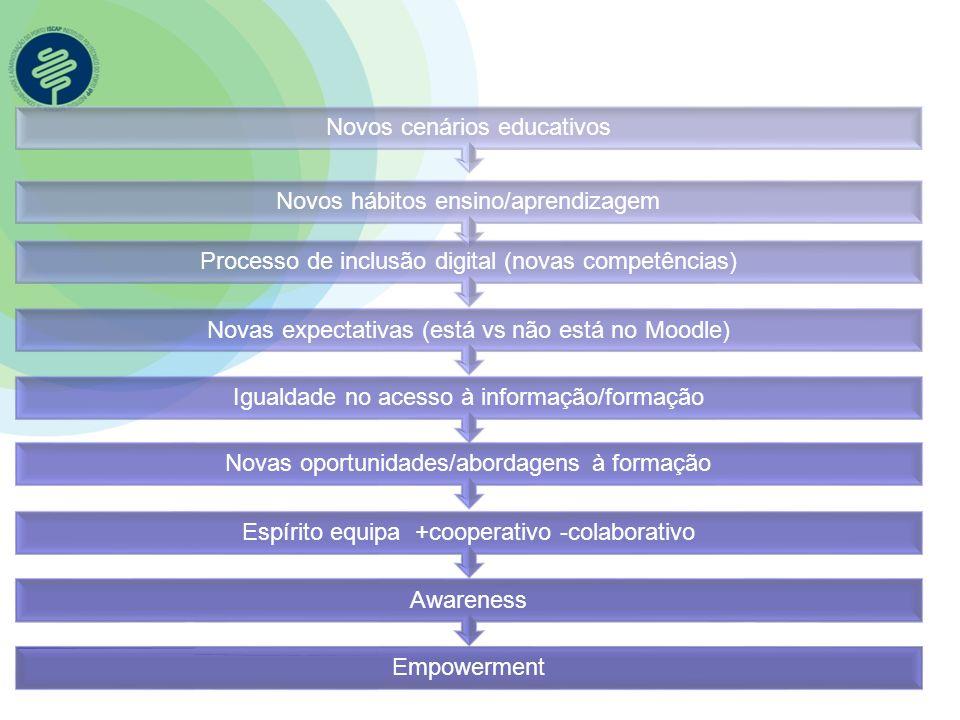 Novos cenários educativos Novos hábitos ensino/aprendizagem