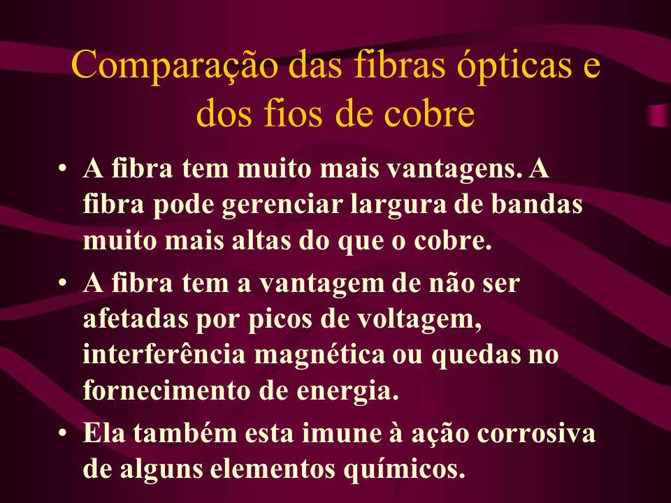 Comparação das fibras ópticas e dos fios de cobre