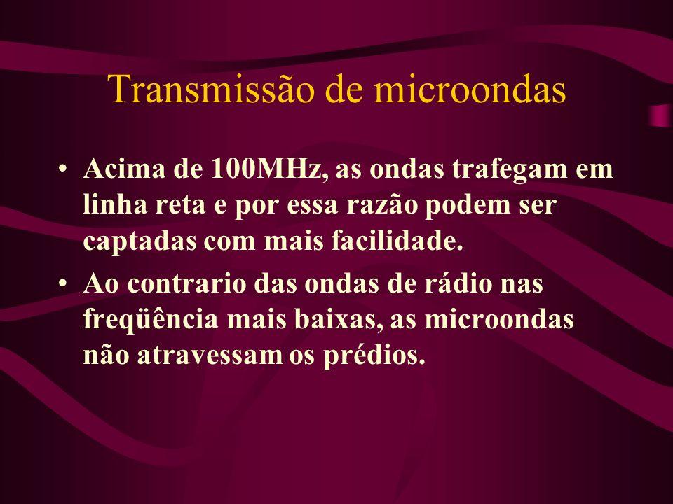 Transmissão de microondas