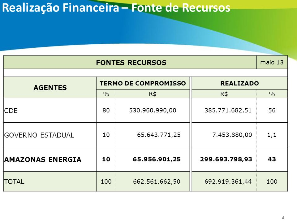 Realização Financeira – Fonte de Recursos