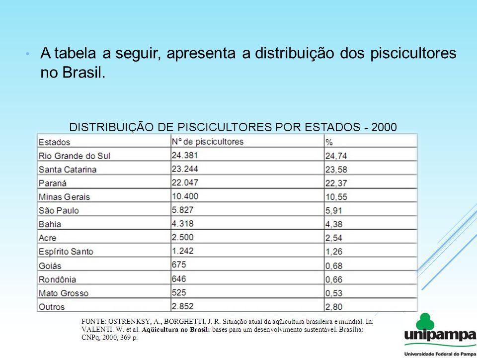A tabela a seguir, apresenta a distribuição dos piscicultores no Brasil.