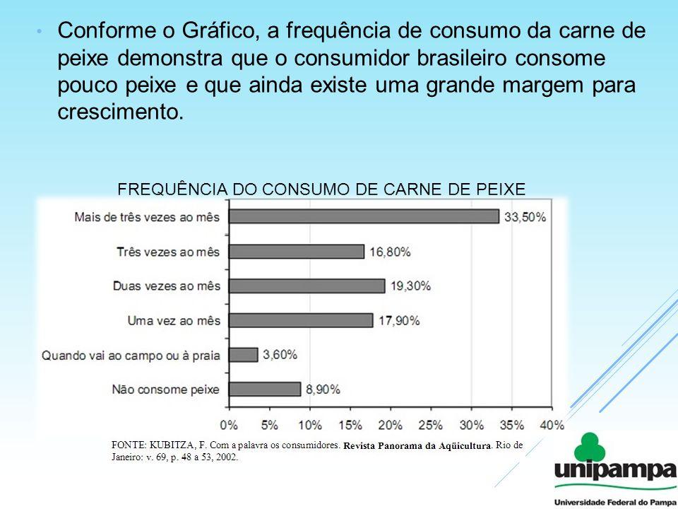 Conforme o Gráfico, a frequência de consumo da carne de peixe demonstra que o consumidor brasileiro consome pouco peixe e que ainda existe uma grande margem para crescimento.