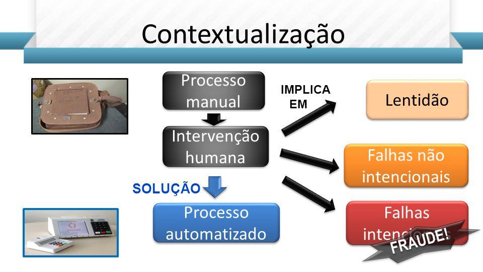 Contextualização Processo manual Lentidão Intervenção humana