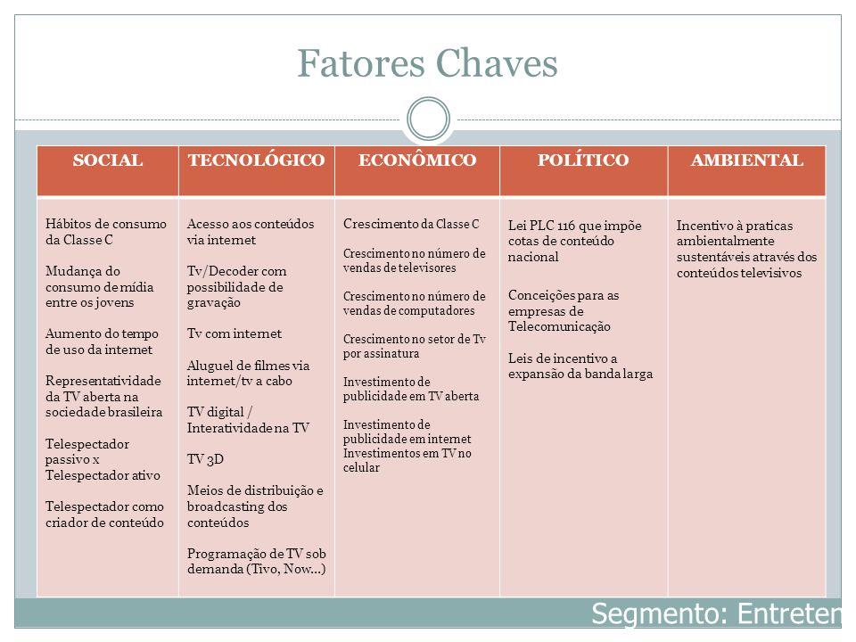 Fatores Chaves Segmento: Entretenimento SOCIAL TECNOLÓGICO ECONÔMICO