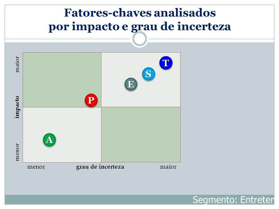 Fatores-chaves analisados por impacto e grau de incerteza