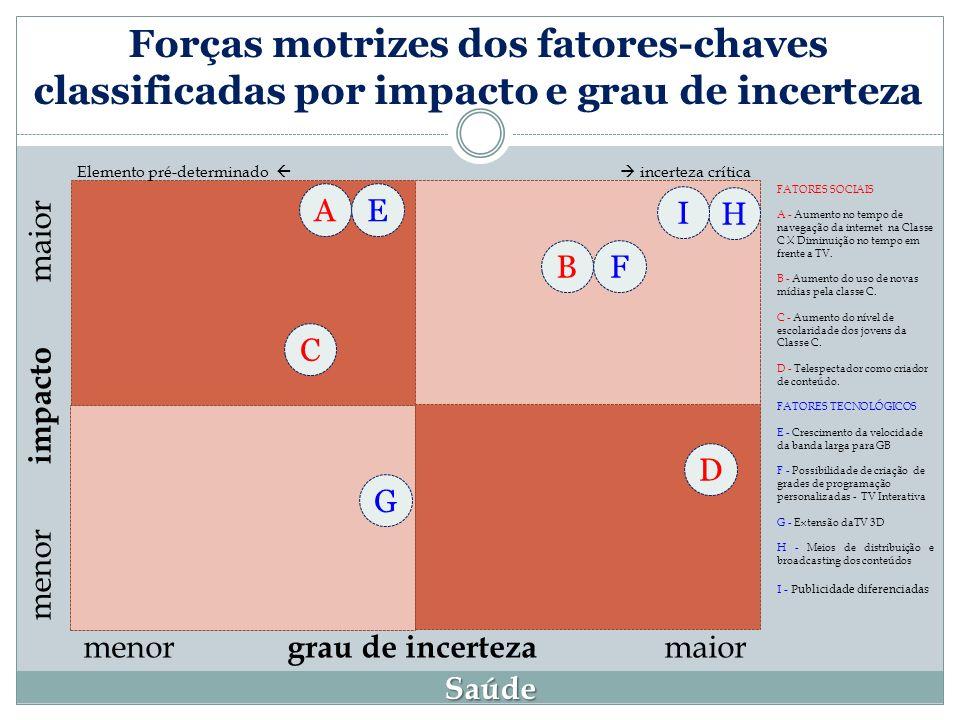 Forças motrizes dos fatores-chaves classificadas por impacto e grau de incerteza
