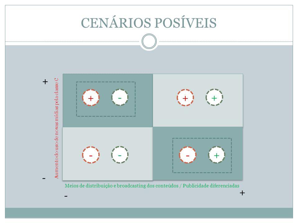 CENÁRIOS POSÍVEIS + + - + + - - - + - + -