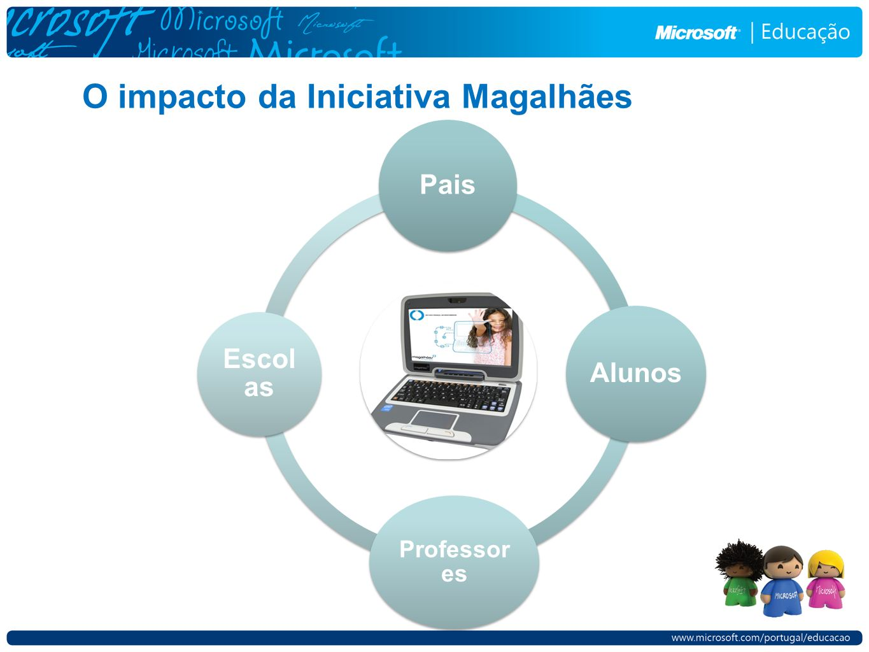 O impacto da Iniciativa Magalhães