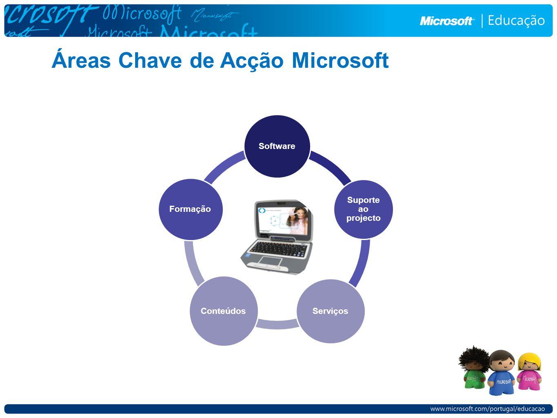 Áreas Chave de Acção Microsoft