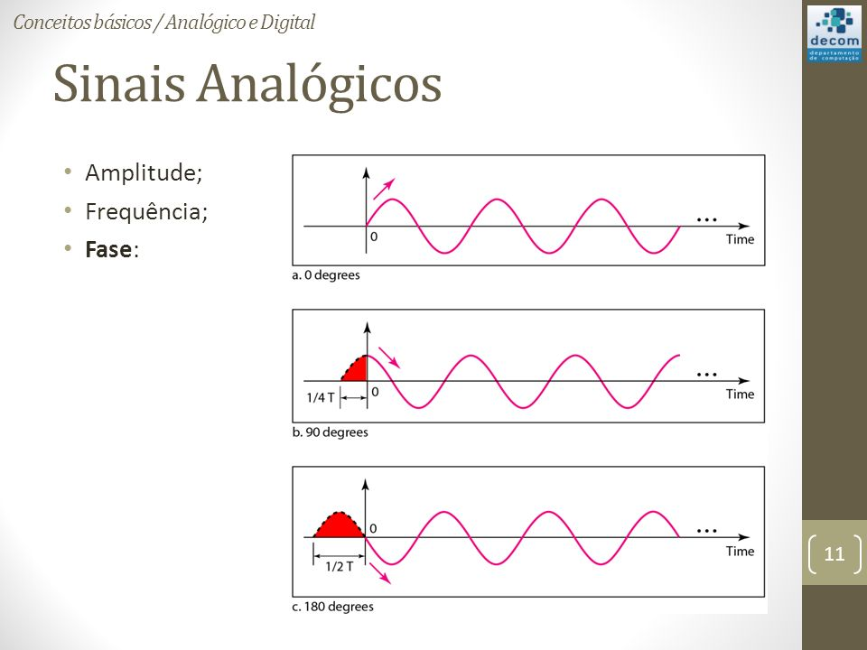 Sinais Analógicos Amplitude; Frequência; Fase:
