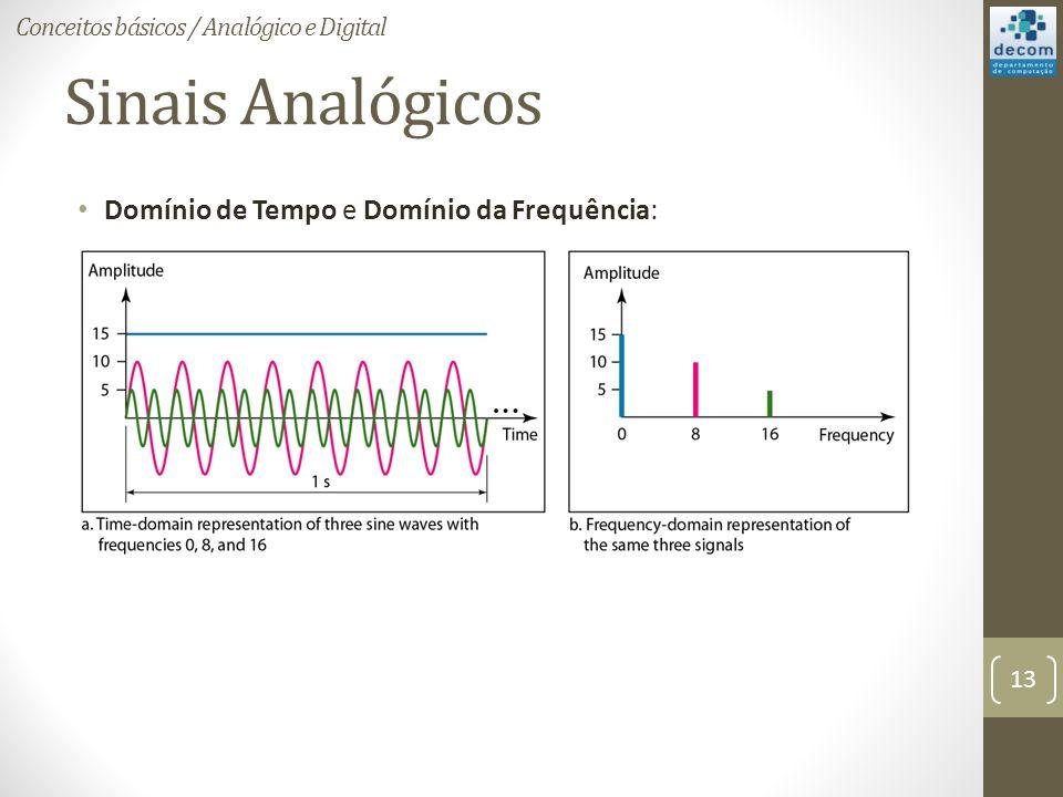 Sinais Analógicos Domínio de Tempo e Domínio da Frequência: