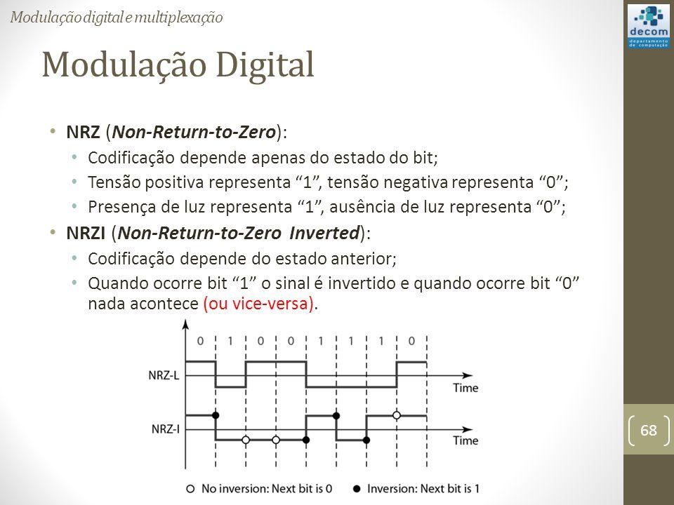 Modulação Digital NRZ (Non-Return-to-Zero):