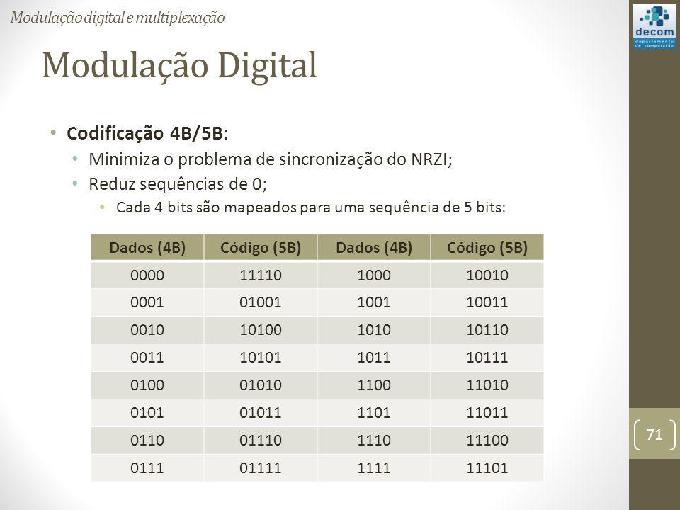 Modulação Digital Codificação 4B/5B: