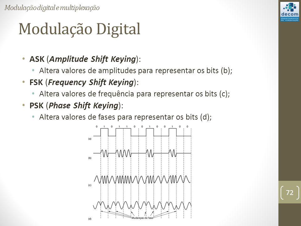 Modulação Digital ASK (Amplitude Shift Keying):