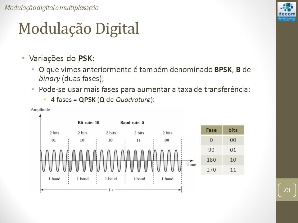 Modulação Digital Variações do PSK: