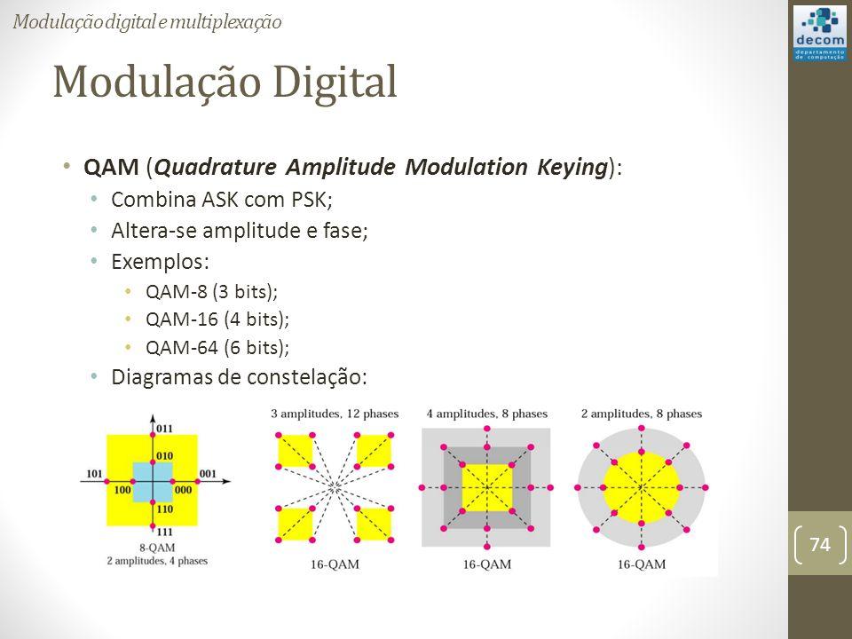 Modulação Digital QAM (Quadrature Amplitude Modulation Keying):