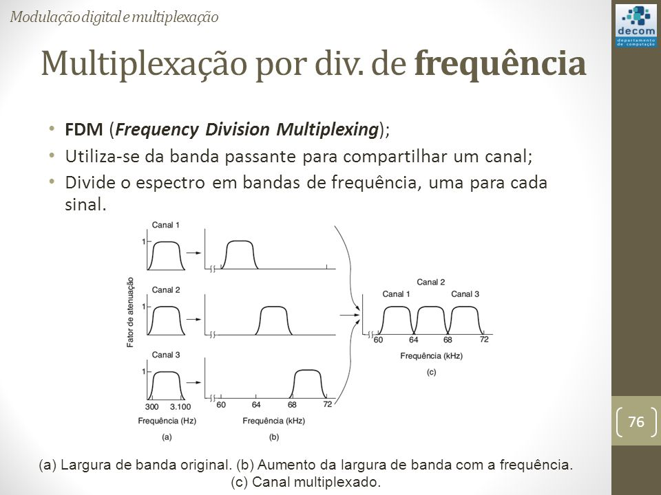 Multiplexação por div. de frequência
