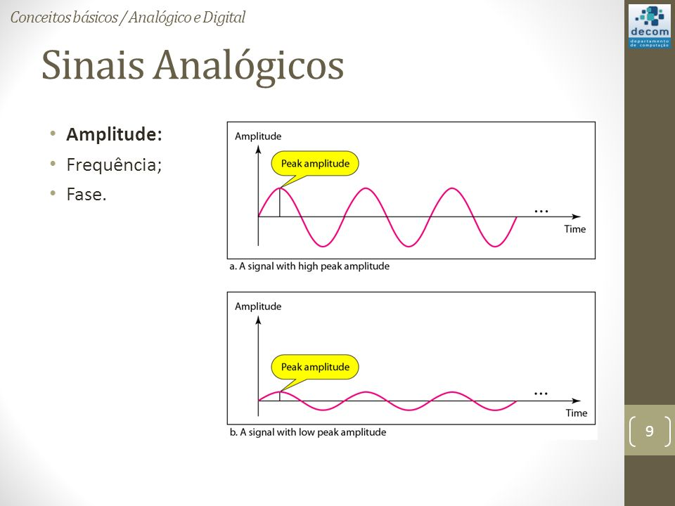 Sinais Analógicos Amplitude: Frequência; Fase.
