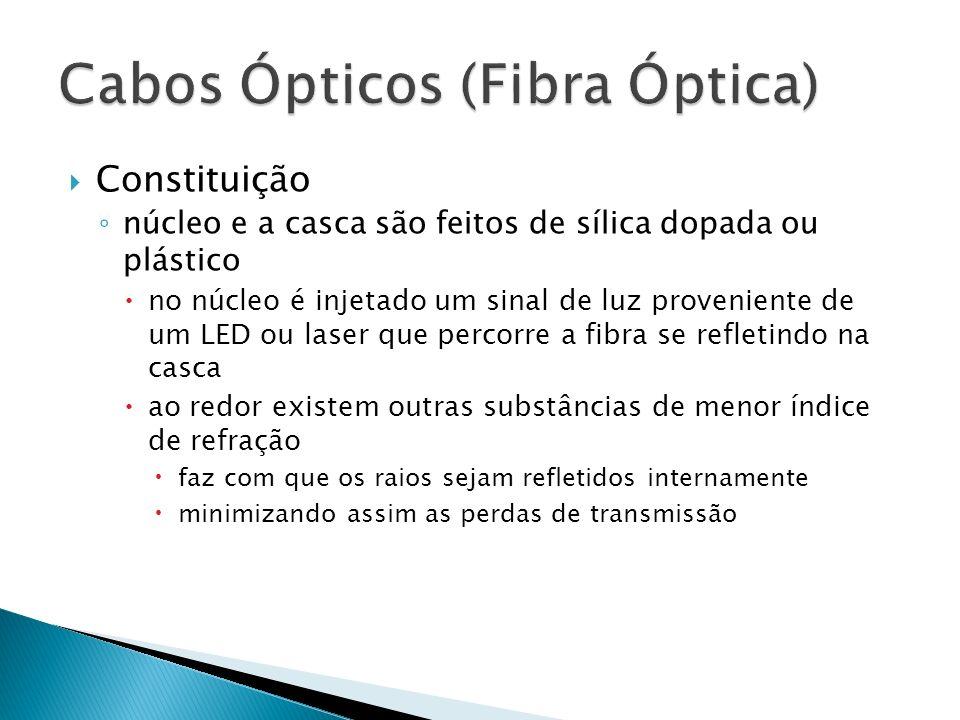Cabos Ópticos (Fibra Óptica)
