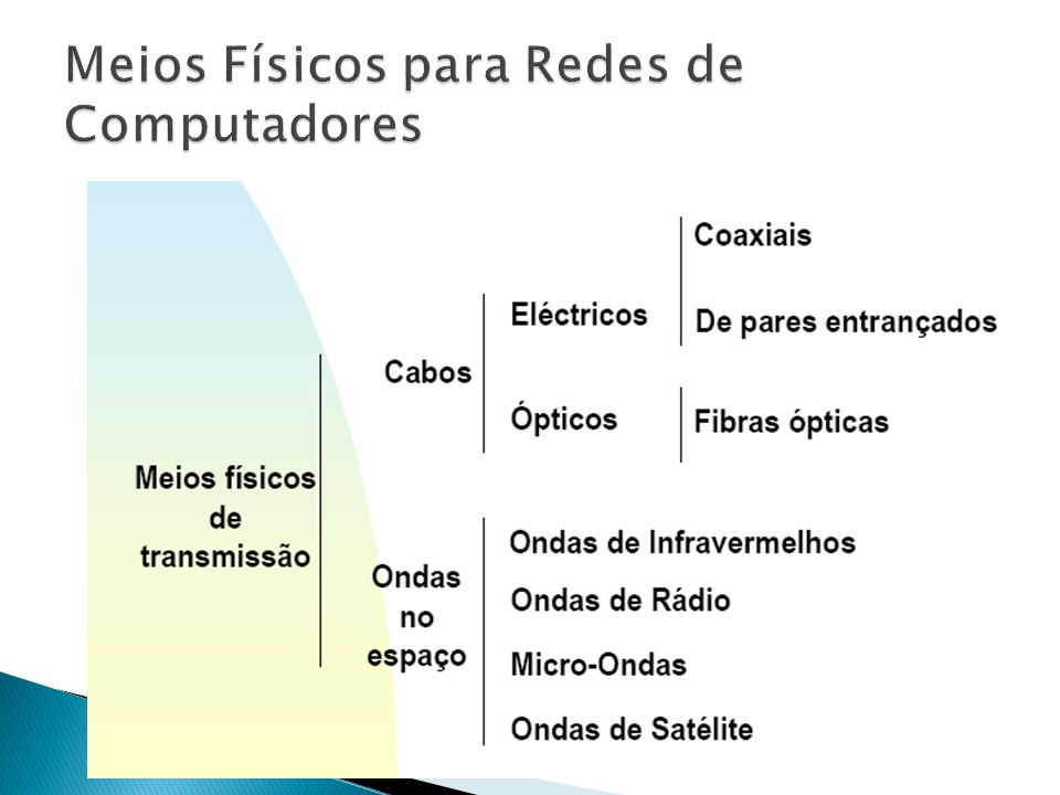 Meios Físicos para Redes de Computadores