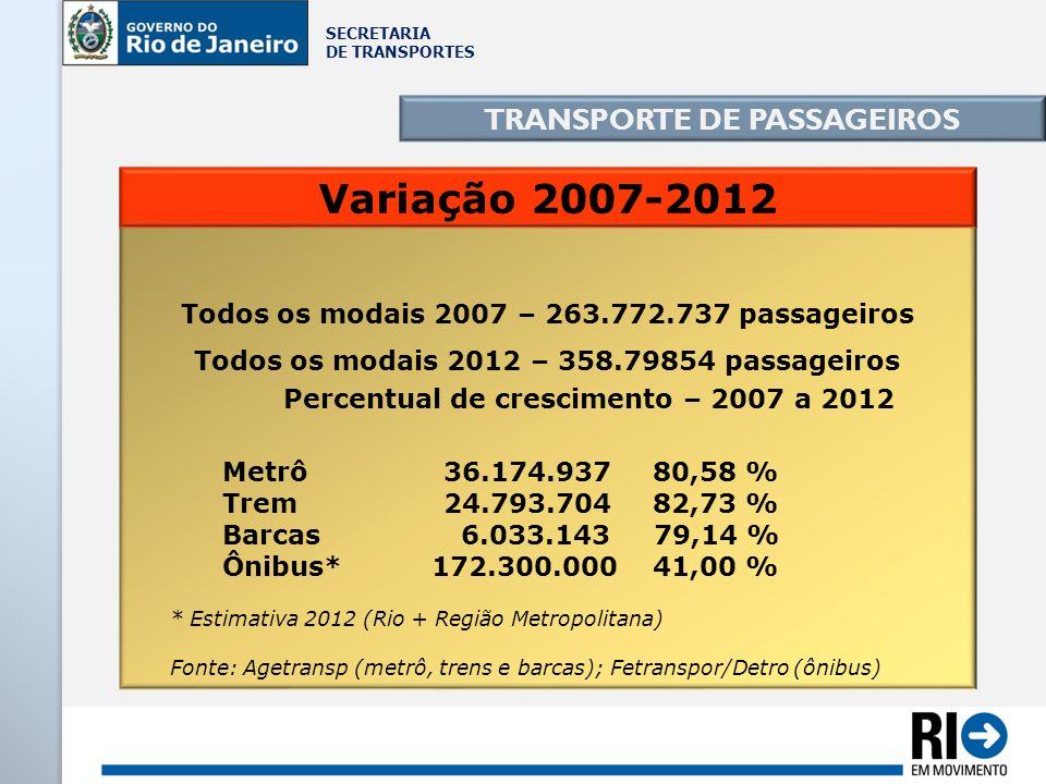 Variação 2007-2012 TRANSPORTE DE PASSAGEIROS