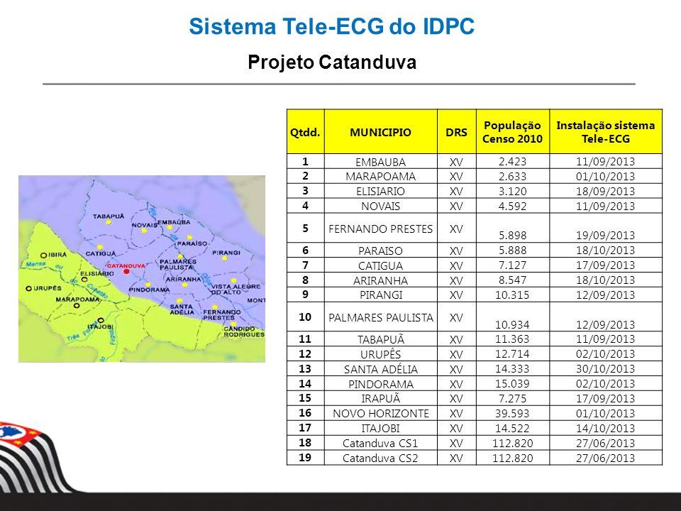 Sistema Tele-ECG do IDPC Instalação sistema Tele-ECG