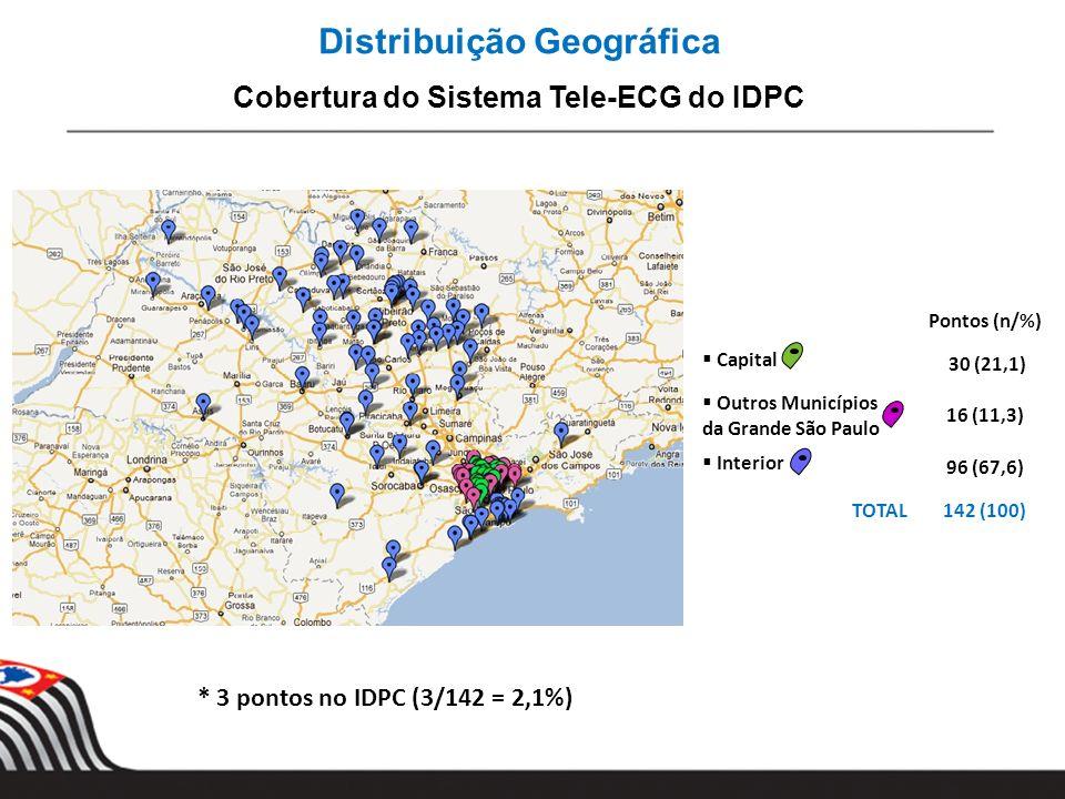 Distribuição Geográfica Cobertura do Sistema Tele-ECG do IDPC