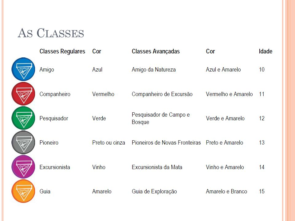 As Classes