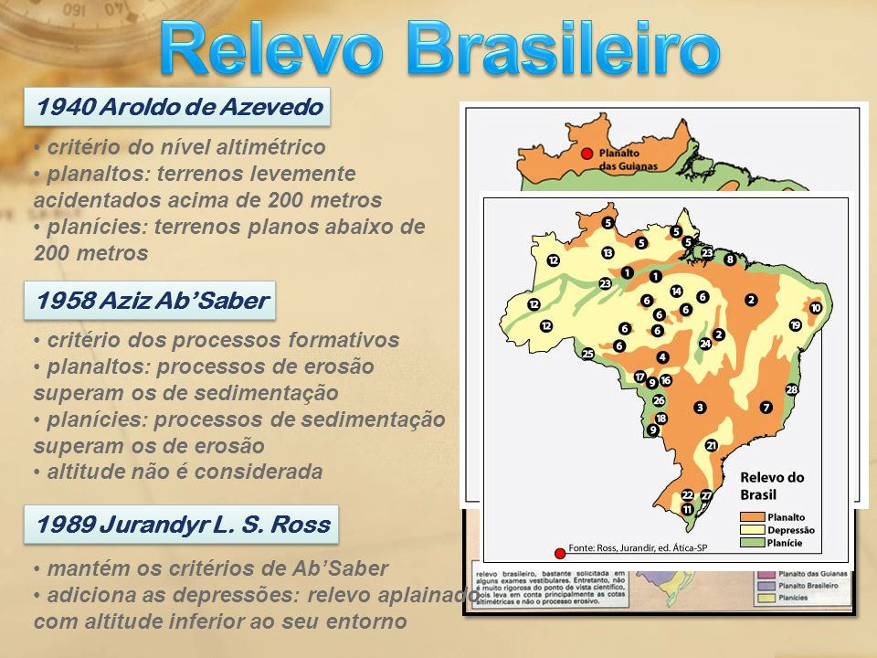 Relevo Brasileiro 1940 Aroldo de Azevedo 1958 Aziz Ab'Saber