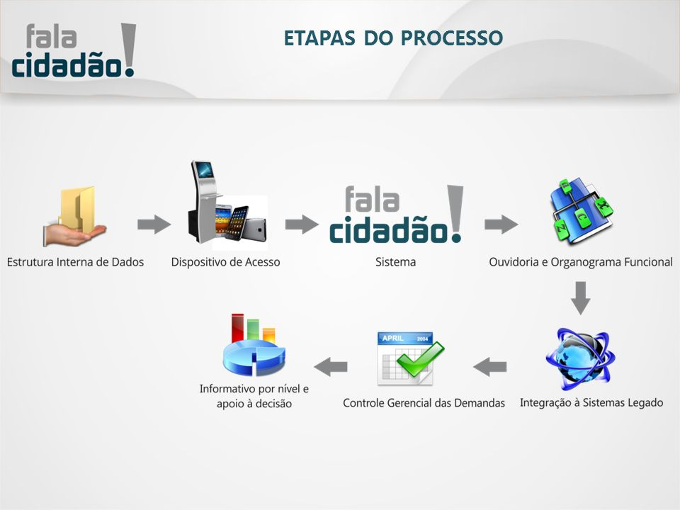 ETAPAS DO PROCESSO