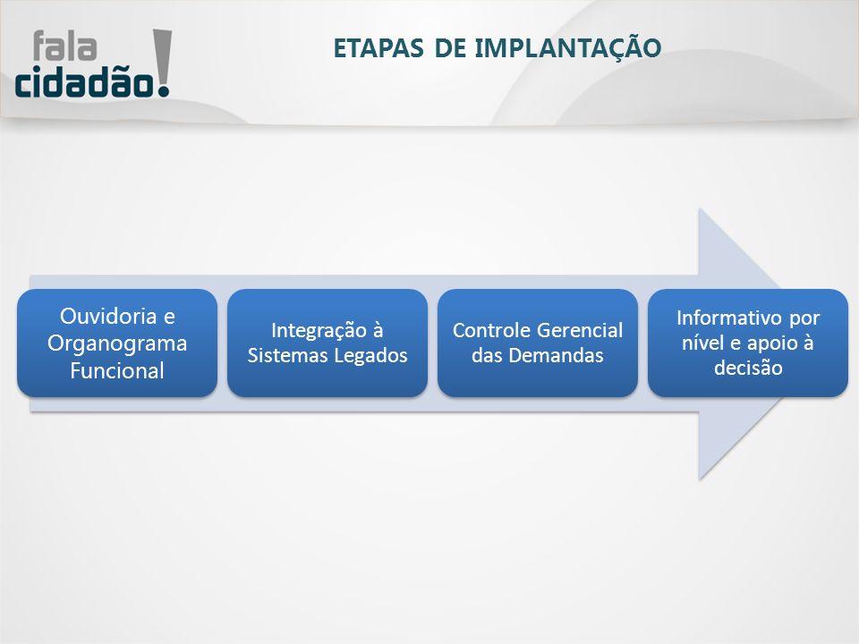 ETAPAS DE IMPLANTAÇÃO Ouvidoria e Organograma Funcional