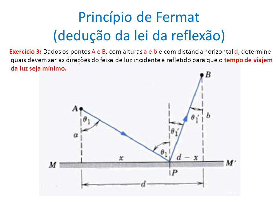 Princípio de Fermat (dedução da lei da reflexão)