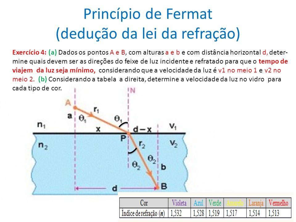 Princípio de Fermat (dedução da lei da refração)