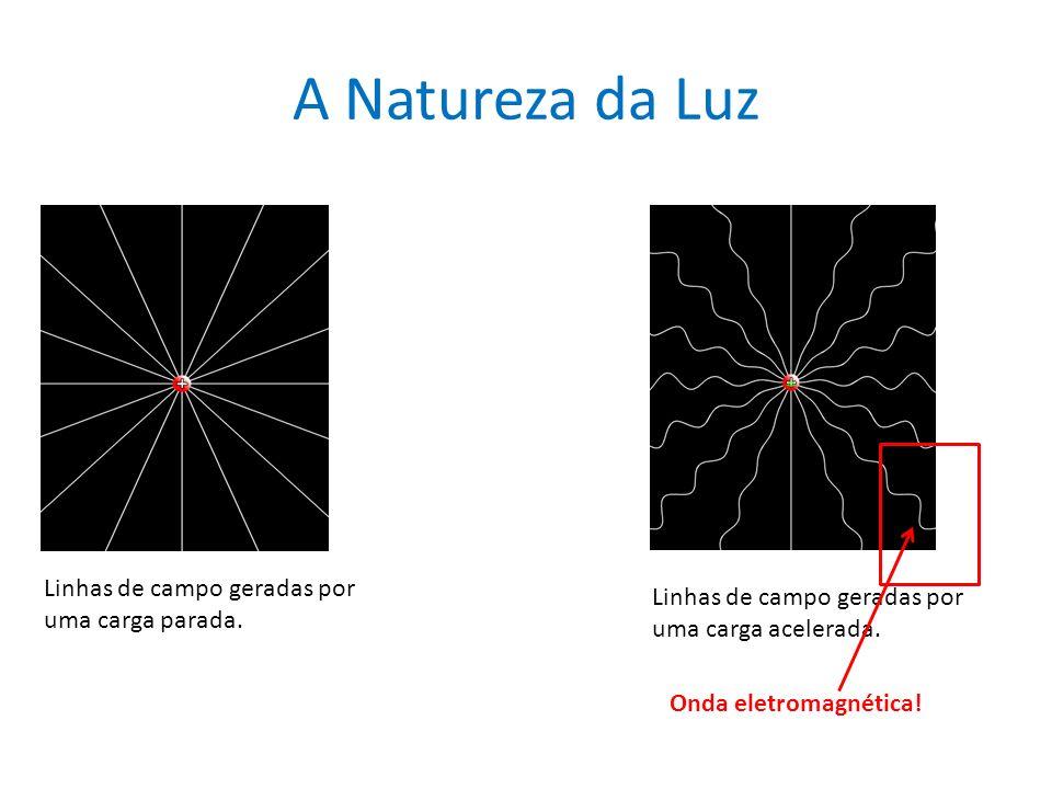 A Natureza da Luz Linhas de campo geradas por