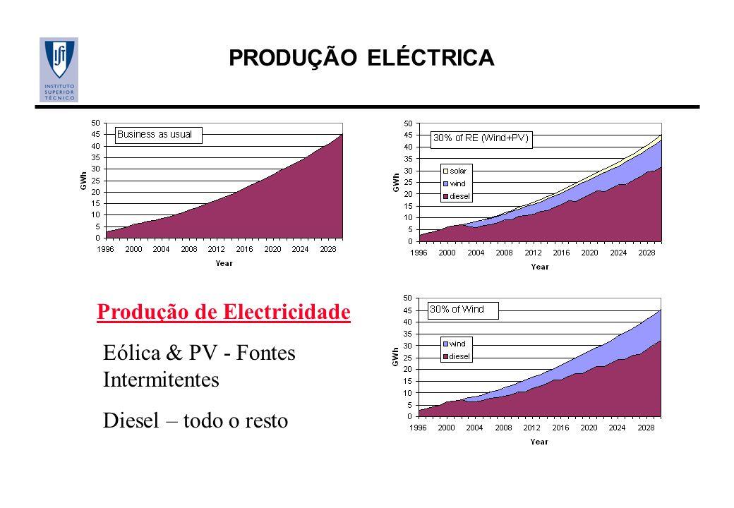 Produção de Electricidade
