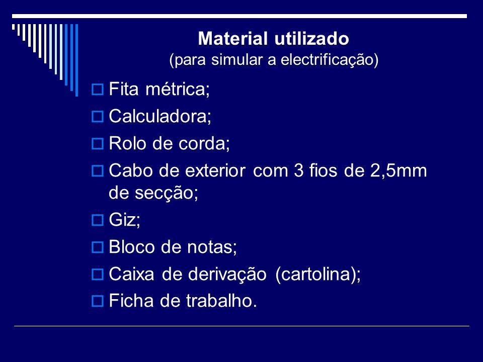 Material utilizado (para simular a electrificação)