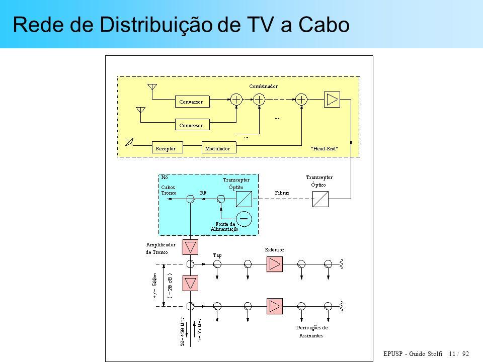 Rede de Distribuição de TV a Cabo