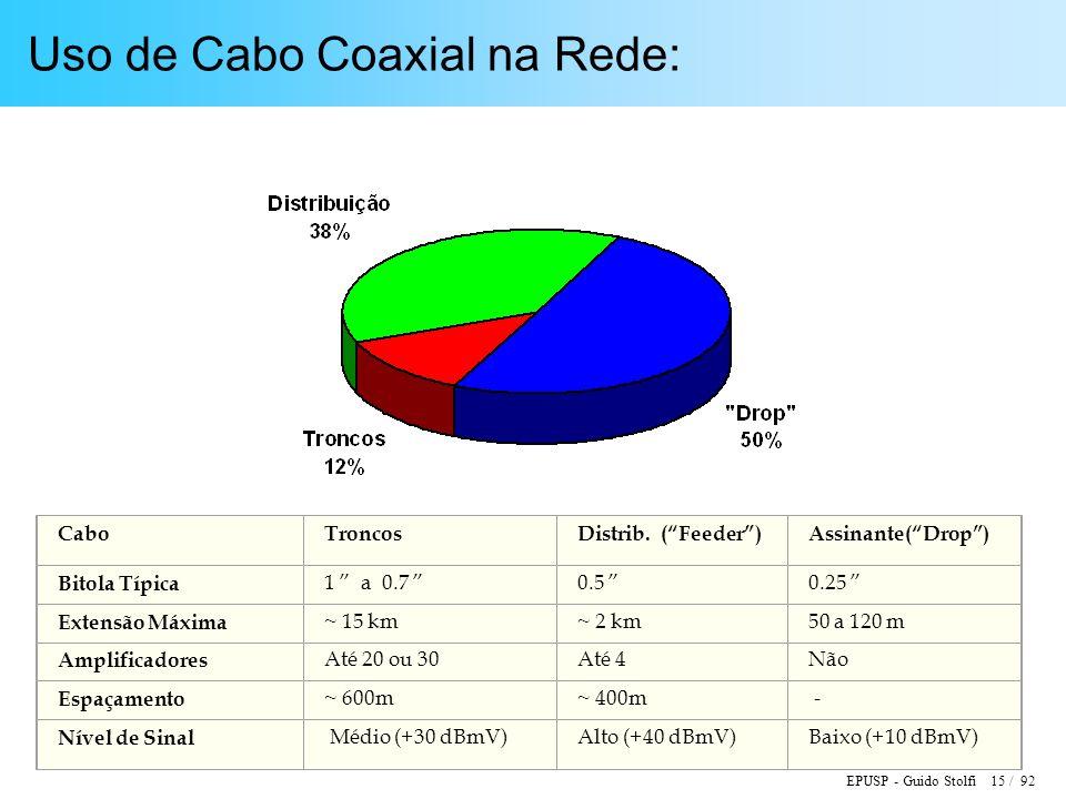 Uso de Cabo Coaxial na Rede: