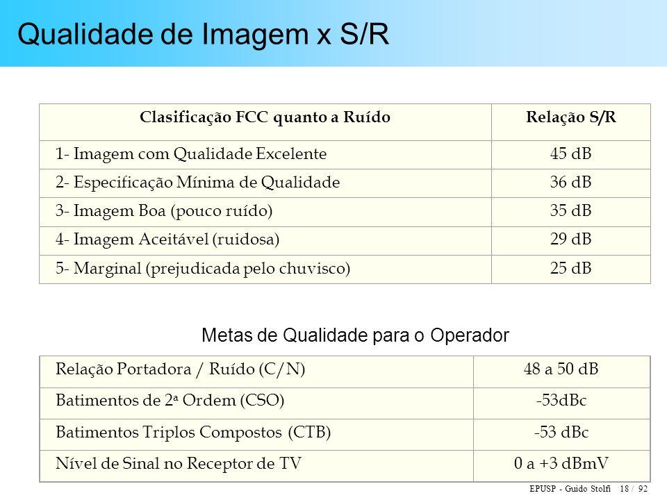 Qualidade de Imagem x S/R