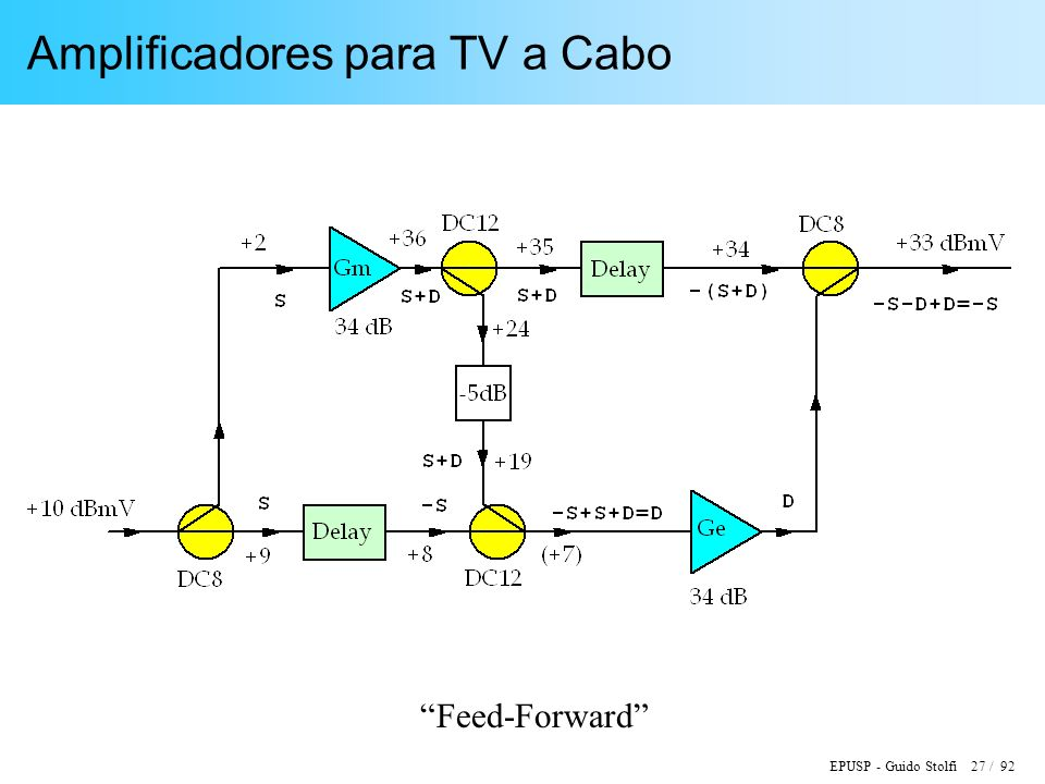 Amplificadores para TV a Cabo
