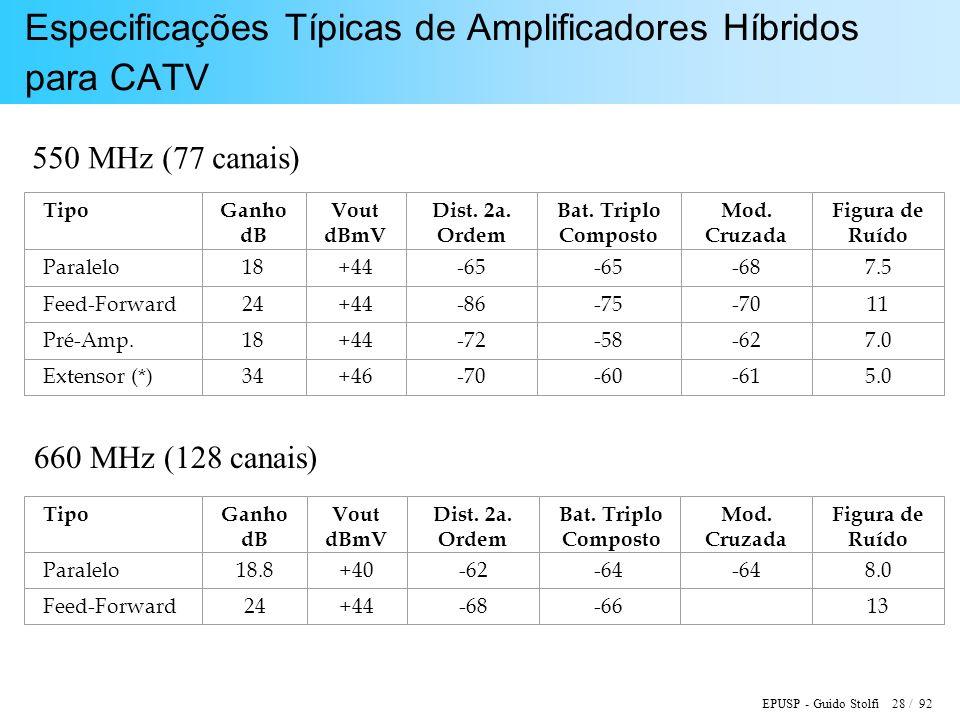 Especificações Típicas de Amplificadores Híbridos para CATV