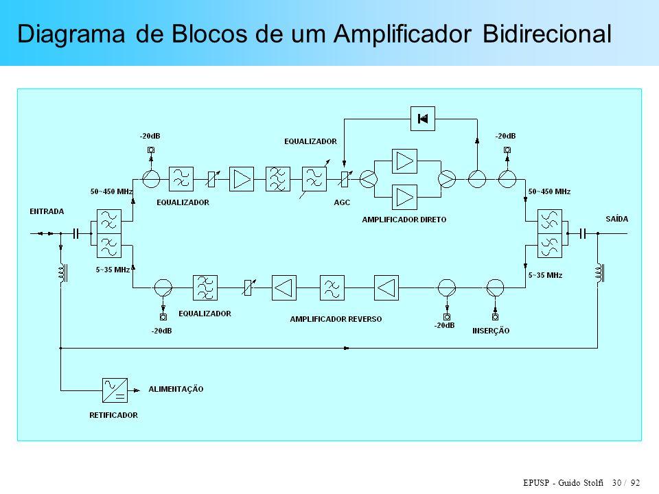 Diagrama de Blocos de um Amplificador Bidirecional